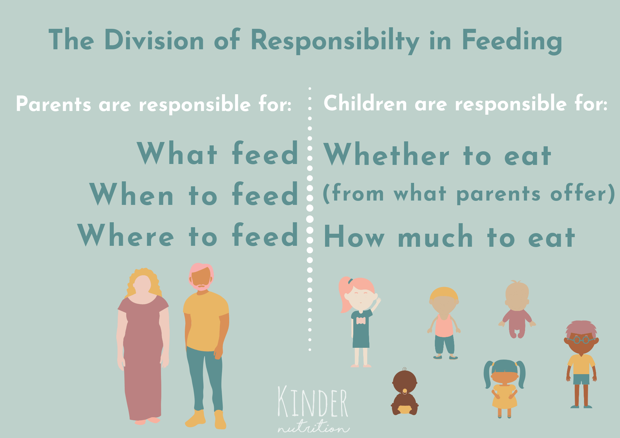 The Division of Responsibility in feeding